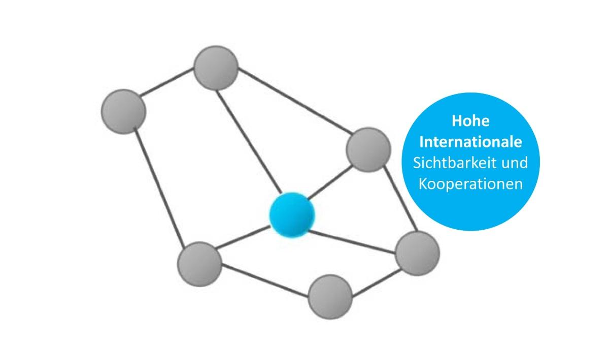Grafik mit Text: Hohe internationale Sichtbarkeit und Kooperationen