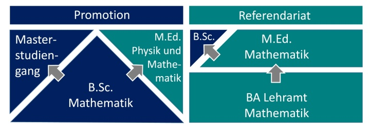Makrostruktur Studiengänge Mathematik