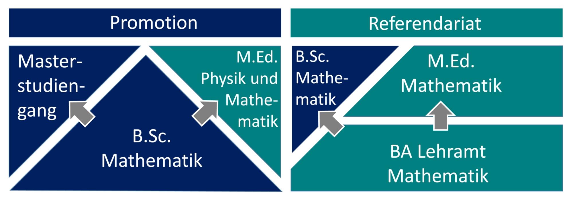 Makrostruktur Studiengänge Mathematik (c)