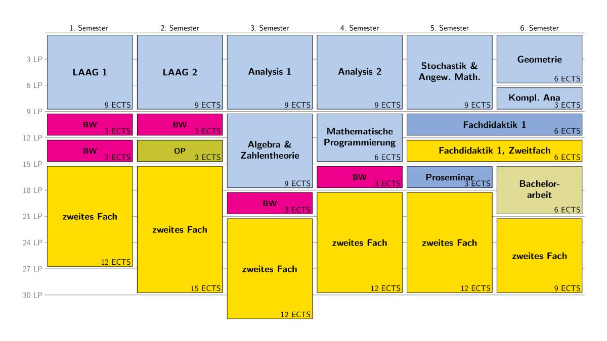 Möglicher Studienverlauf mit verstärktem Anteil im Zweitfach zu Beginn des Studiums (PO 2016)