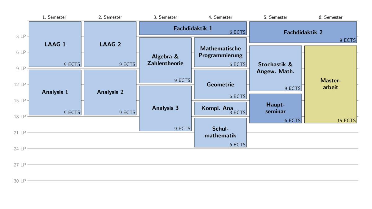 Makrostruktur des Erweiterungsmasters - Mathematik als drittes Fach Ergänzend zu zwei Hauptfächern kann Mathematik als drittes Fach im Erweiterungsmasterstudiengang studiert werden. Die Regelstudienzeit beträgt 4 Semester, es ist allerdings empfehlenswert, das Studium auf mehr als vier Semester zu verteilen und mit der Mathematik schon während der Studiums der zwei anderen Fächern zu beginnen.  (c)