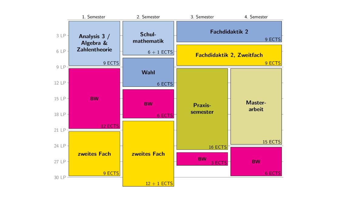 Makrostruktur des Master of Education-Lehramtsstudiengangs mit zwei Hauptfächern Möglicher Studienverlauf mit Schulpraxissemester im 3. Semester (c)