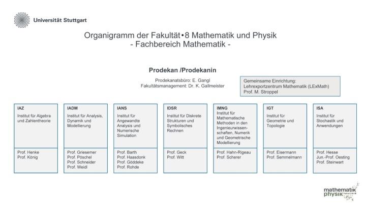 Organigramm des Fachbereichs Mathematik