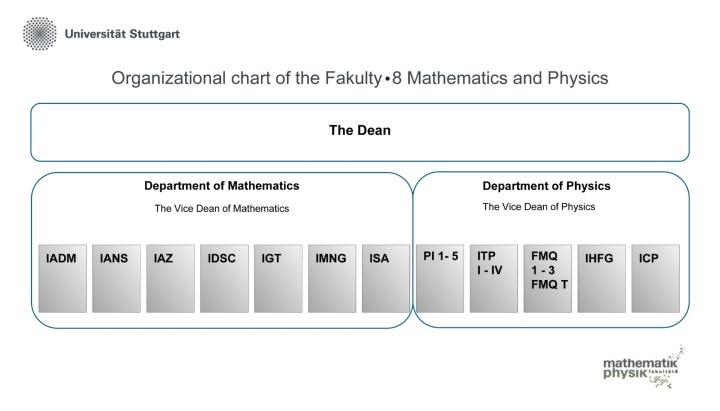 Organigramm der Fakultät 08