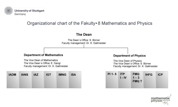 Organigramm der Fakultät 08 (c)