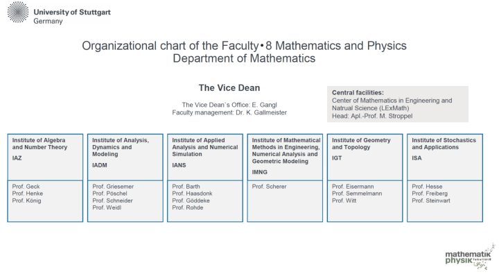 Organizational chart of the Department of Mathematics (c)