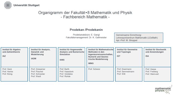 Organigramm des Fachbereichs Mathematik (c)