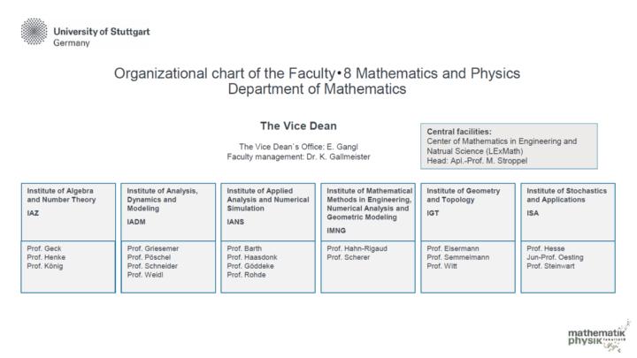 Organizational chart of the Department of Mathematics