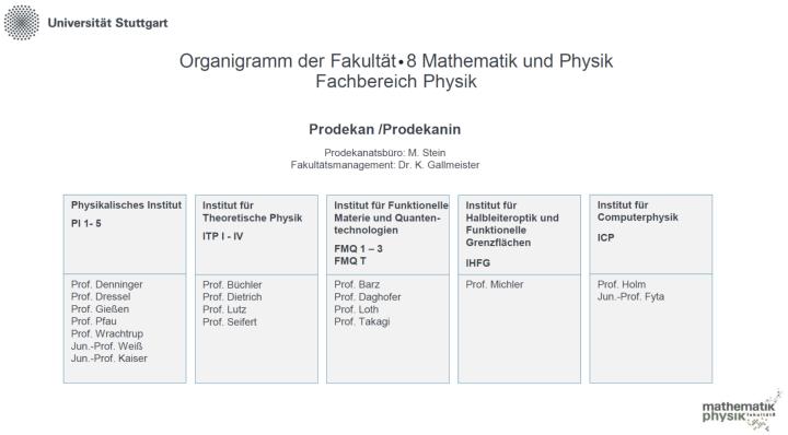 Organigramm des Fachbereichs Physik