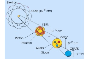 Elektron-Quark-Schema
