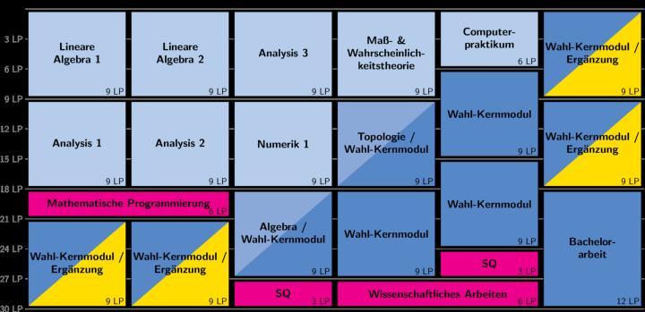 Die Makrostruktur zeigt eine mögliche Aufteilung der Module auf die sechs Semester, ist aber nur ein Vorschlag! Die angegebenen Semester sind nicht verbindlich.