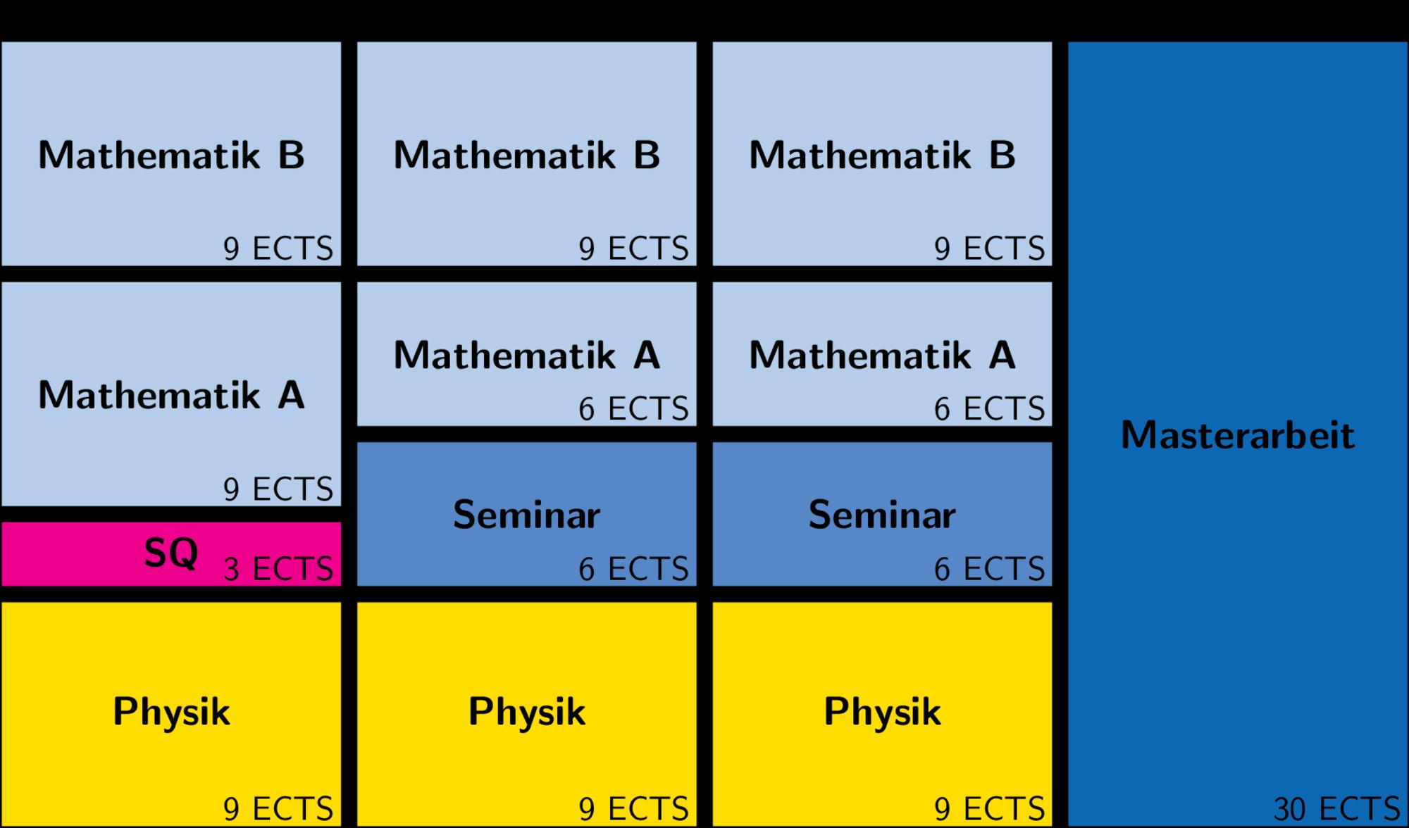 https://opencms.uni-stuttgart.de/fak8/fakultaet/studium/abbildungen/abbildungen_mathematik/Beispiel_2_Studienverlauf_Master_Mathematik.png