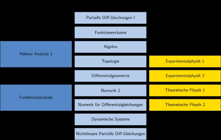 Abbildung der Module
