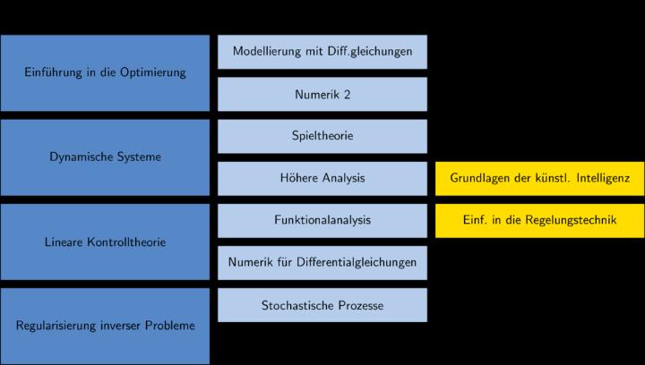 Abbildung der Module der Profillinie